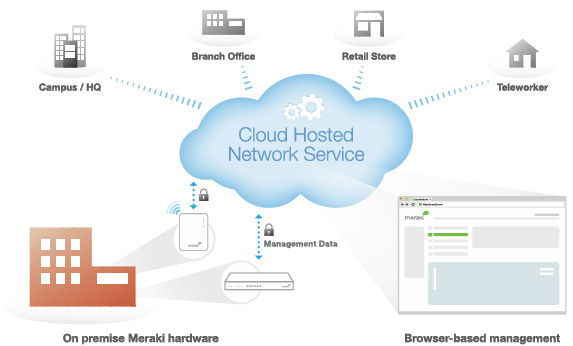 Cisco Meraki Mx60 Cloudwifiworks Com