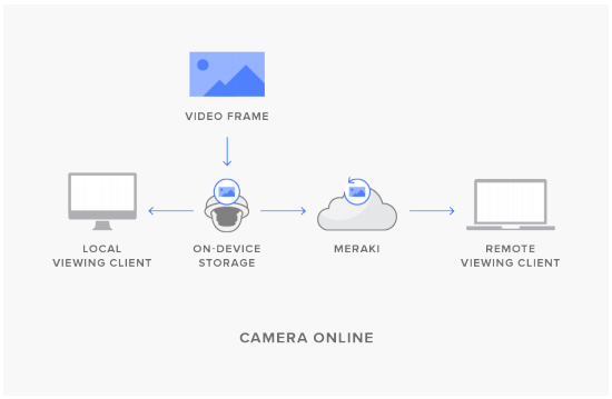 Figure 1: When cloud archive is enabled on a camera, and the camera is online, data flow will follow the standard path: both local and remote viewing devices will pull video directly from the camera memory. A backup video file is stored in the cloud, but not utilized in this case.