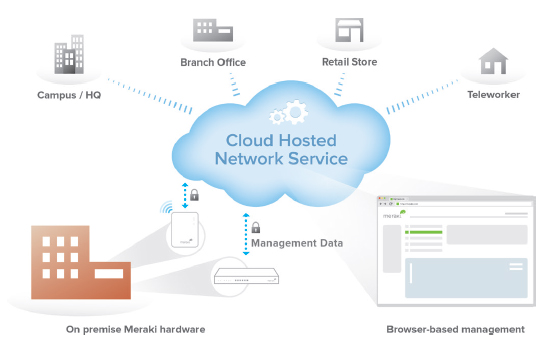 Meraki Cloud Management Architecture