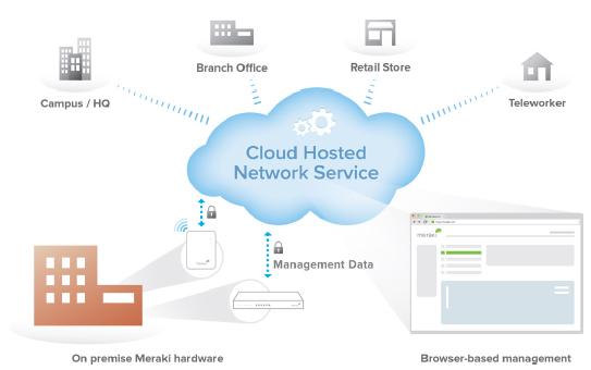 Cisco Meraki MR66 | CloudWifiWorks com